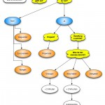 Durcharbeiten in GTD als Flussdiagramm