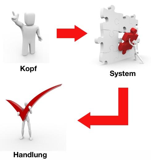 Einführung In GTD (Teil 2): Vom Kopf Ins System Und Wieder