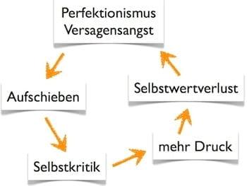 Die Aufschieberitis-Spirale