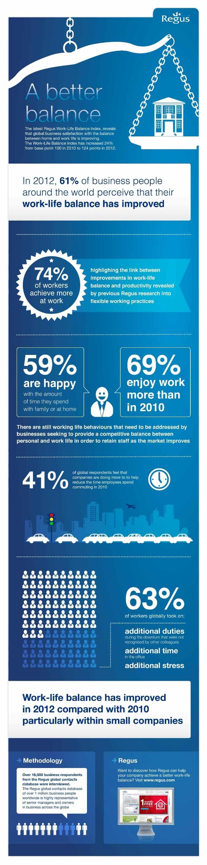 Infographic: Work-Life Balance Index 2012