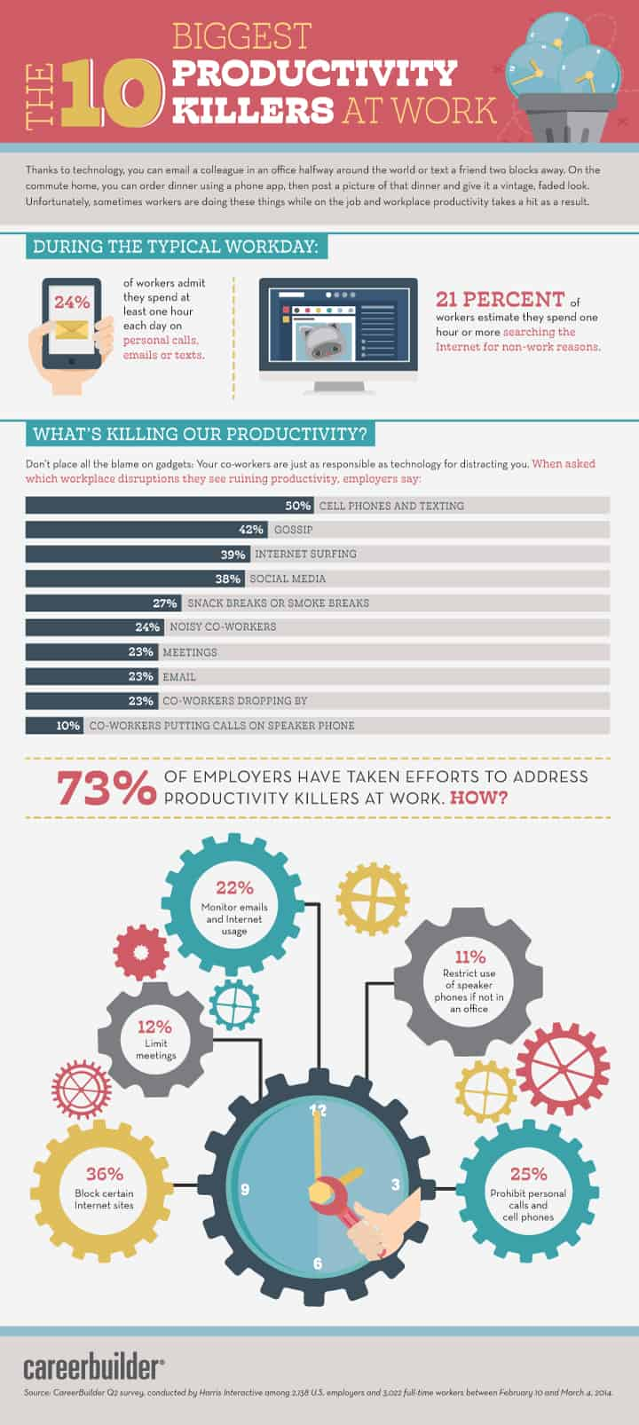 Top Ten Productivity Killers at Work